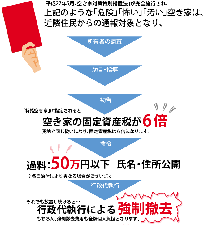 平成27年5月『空き家対策特別措置法』が完全施行