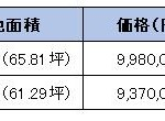 上越市大字下源入の土地・分譲地の写真
