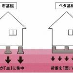 新潟市東区山木戸の新築住宅の参考画像※全棟ベタ基礎