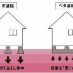 新潟市江南区早通の新築住宅の参考画像※全棟ベタ基礎