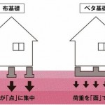 新潟市東区東明の新築住宅の参考画像※全棟ベタ基礎
