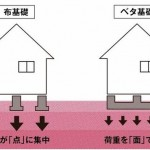 新潟市東区中野山の新築住宅の参考画像※全棟ベタ基礎