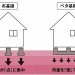 新潟市秋葉区程島の新築住宅の参考画像※全棟ベタ基礎